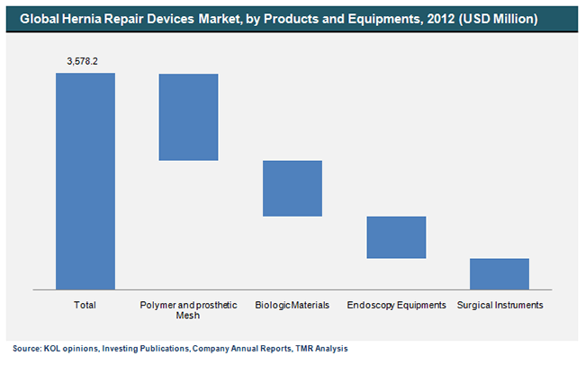 global-hernia-repair-devices-market-by-products-and-equipments-2012