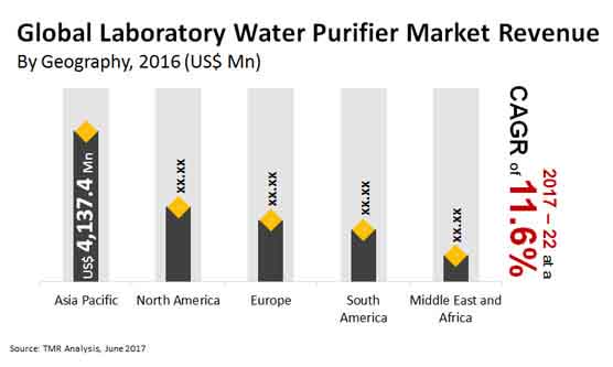 global laboratory water purifier market