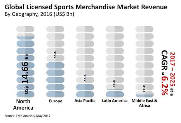 global licensed sports merchandise market