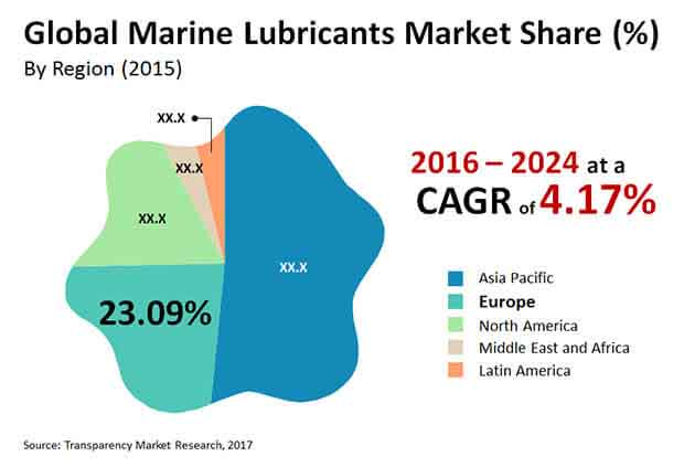 global marine lubricants market