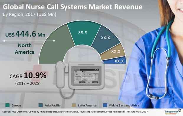 global nurse call systems market