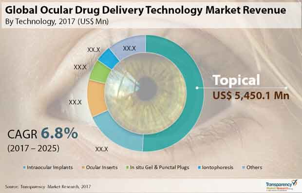 global ocular drug delivery technology market
