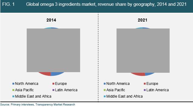 global-omega-three-market