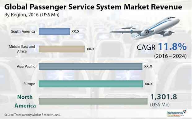 global passenger service system market