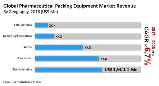 global pharmaceutical packaging equipment market