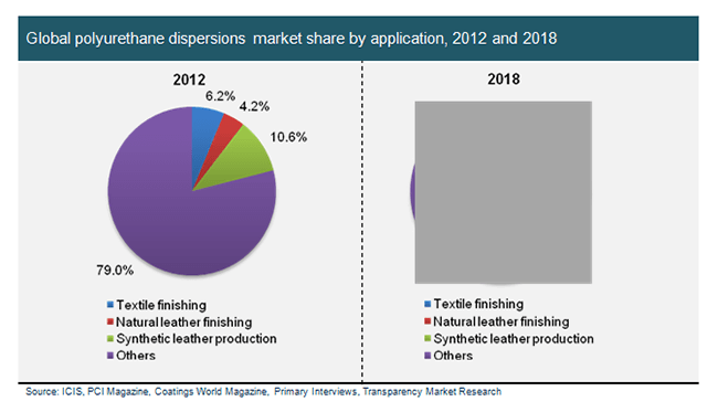 The Global Polyurethane Dispersions Market To Grow At 7 5