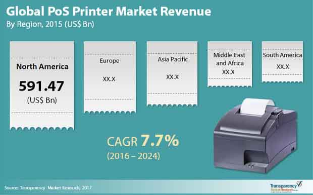 global pos printer market