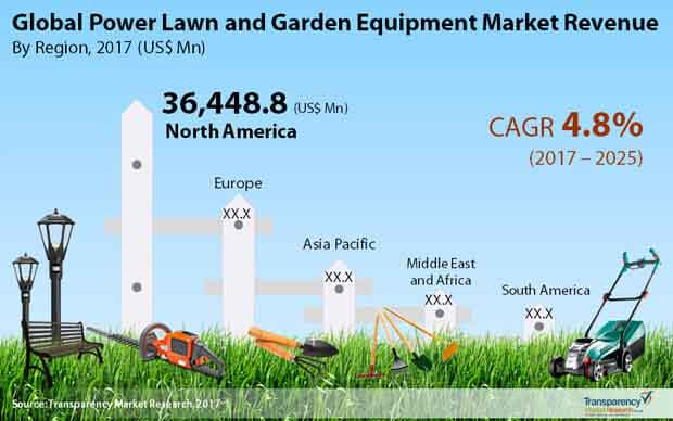 market segmentation for lawn mowers essay We support america's small businesses the sba connects entrepreneurs with lenders and funding to help them plan, start and grow their business.