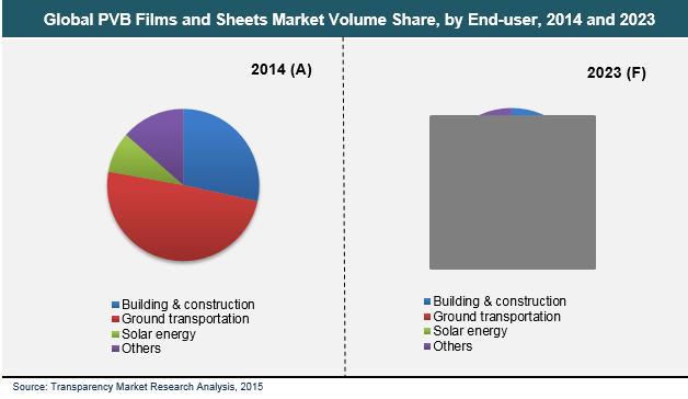 global-pvb-films-market