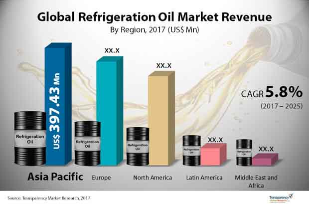 global refrigeration oil market