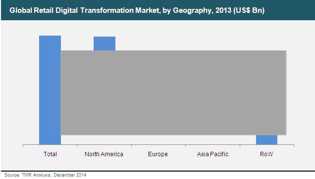global-retail-digital-transformation-market