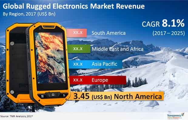 global rugged electronics market