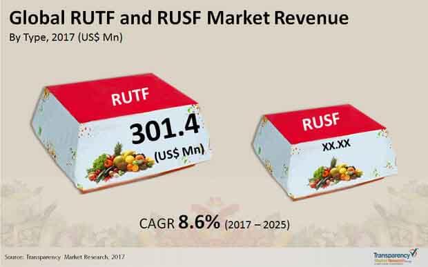 global rutf rusf market
