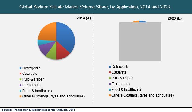 global-sodium-silicate-market