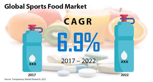 global sports food market