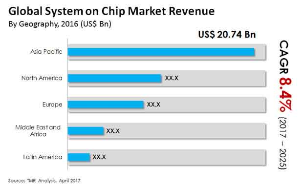 global system on chip market
