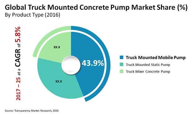 global truck mounted concrete pump market