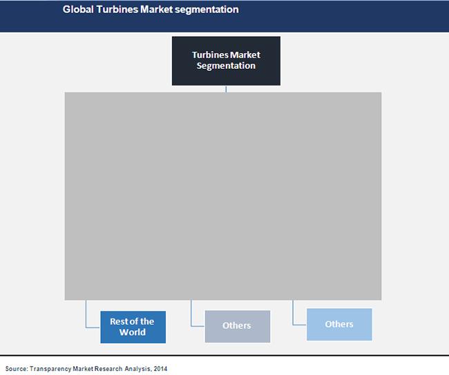 global-turbines-market