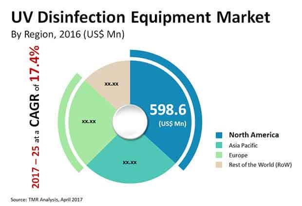 global uv disinfection equipment market