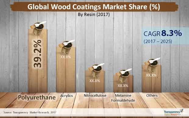 global wood coatings market