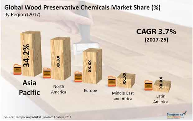 global wood preservative chemicals market