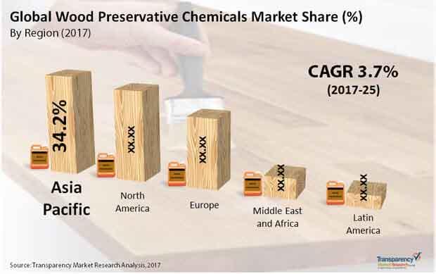 global wood preservative chemicals market