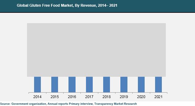 gluten-free-food-market.png