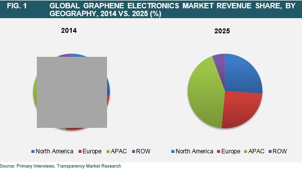 graphene-electronics-market