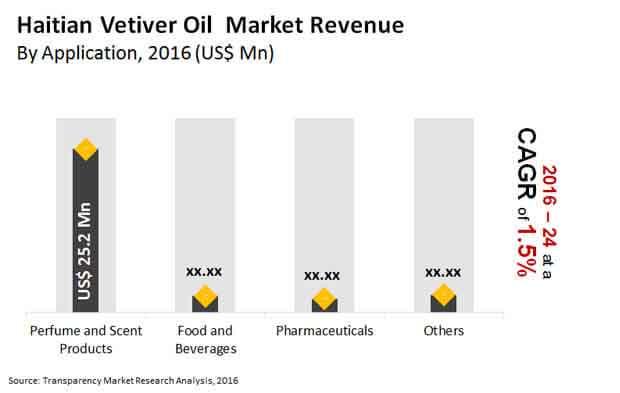 haitian vetiver oil market