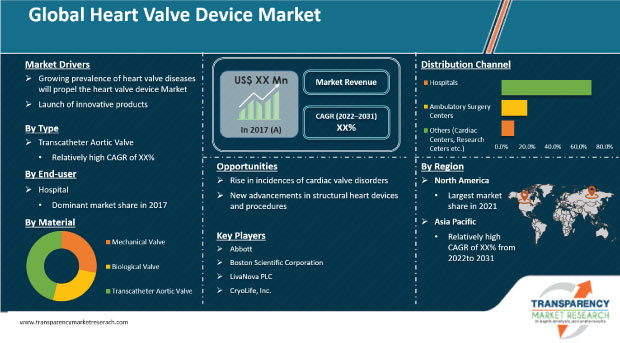 heart-valve-devices-market
