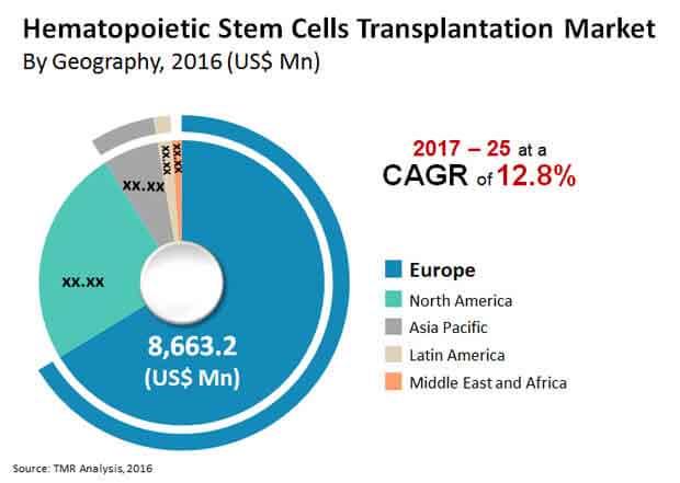 hematopoietic stem cells transplantation market
