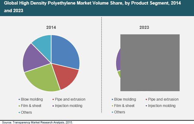 high-density-polyethylene-market