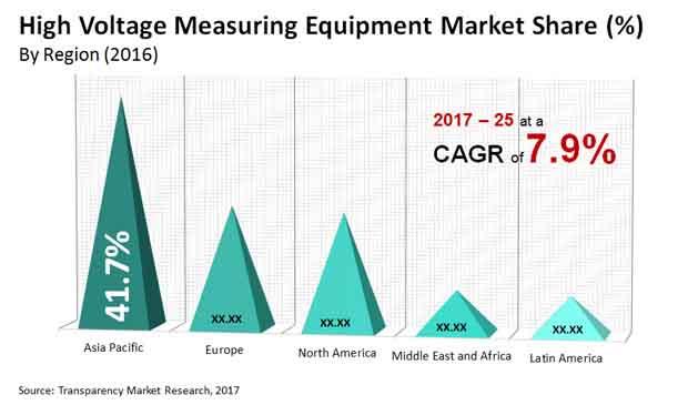 high voltage measuring equipment market