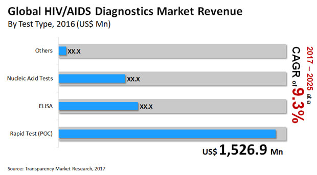 hiv aids diagnostics market