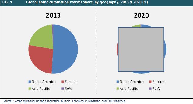 home-automation-market