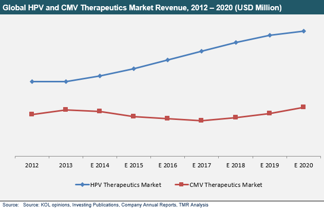 hpv-cmv-therapeutics-market