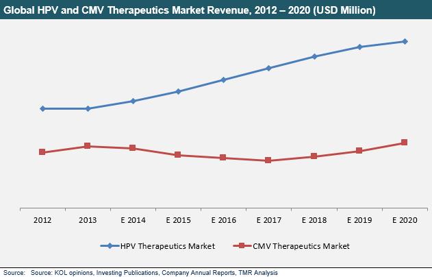 hpv-cmv-therapeutics-market