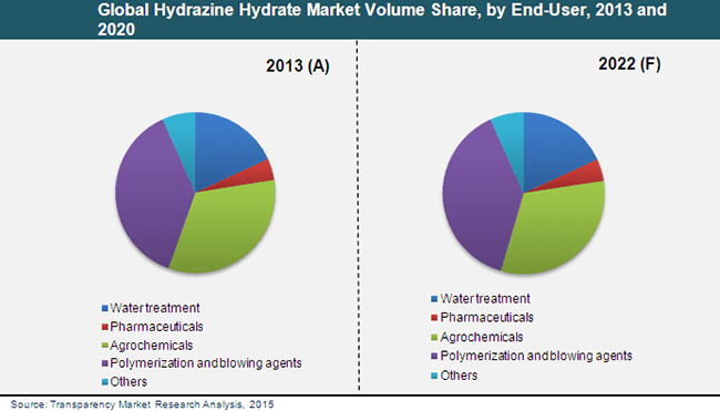hydrazine-hydrate-market