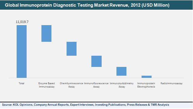 immunoprotein-diagnostic-testing-market