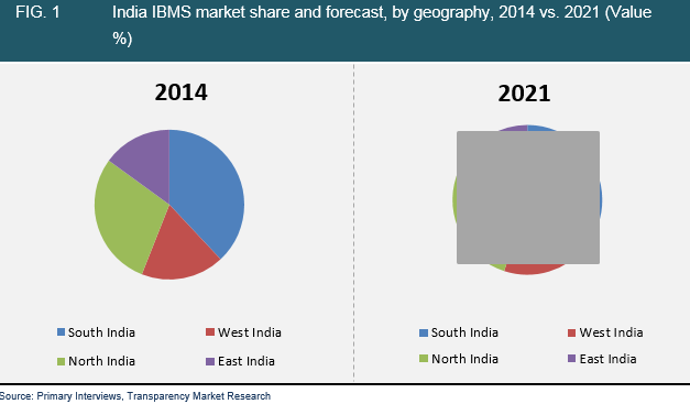 india-ibms-market