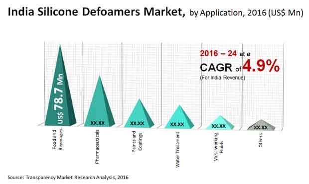india silicone defoamers market