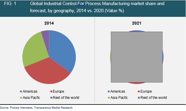 industrial-control-process-manufacturing-market