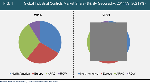 industrial-controls-market