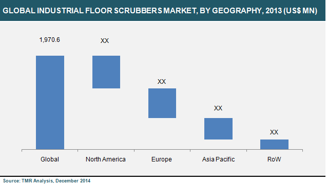 industrial-floor-scrubbers-market