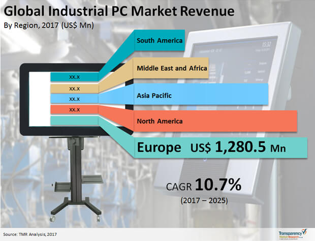 industrial pc market