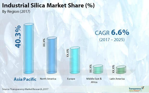 industrial silica market