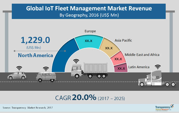 iot fleet management market