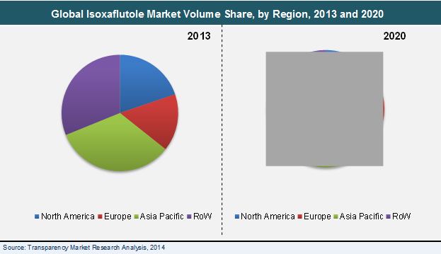 isoxaflutole-market