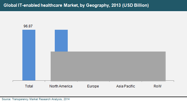 it-enabled-healthcare-market