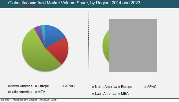 itaconic-acid-market